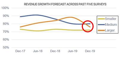 BI5 Revenue Forecast 2