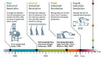 SIA Report on Digital Disruption
