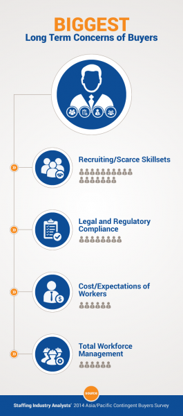 SIA Infographic Asia-Pacific Contingent Buyers' Survey 2014