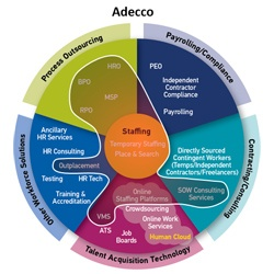 Adecco Workforce Ecosystem