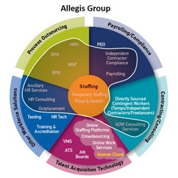 Allegis Workforce Ecosystem