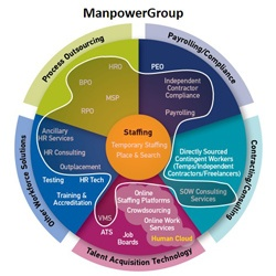 ManpowerGroup Workforce Ecosystem
