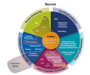 Recruit Workforce Ecosystam