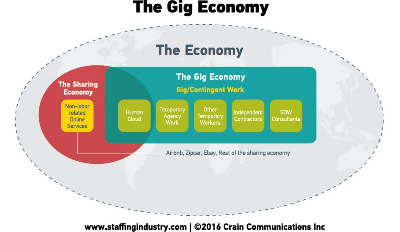 SIA Gig Economy