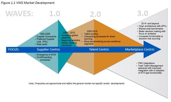 VMS Market Development Summary