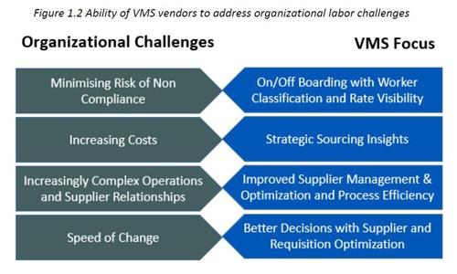 Organisational Challanges & VMS Focus